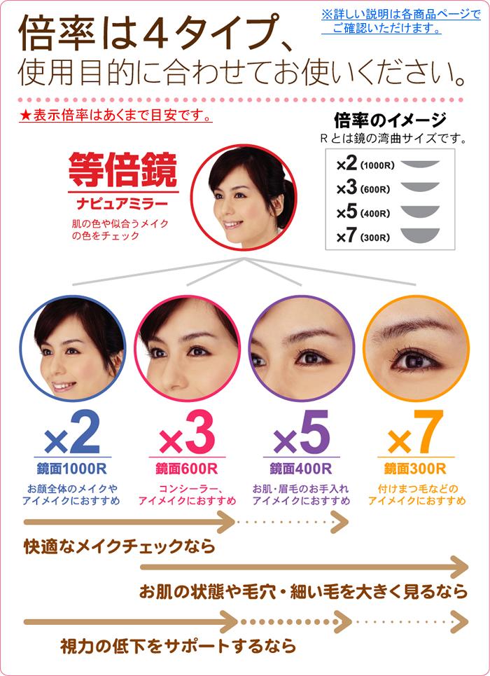 拡大鏡の倍率は2倍、3倍、5倍、7倍の4種類。アイメイクや眉毛・まつ毛のお手入れ、視力サポートに活躍します。